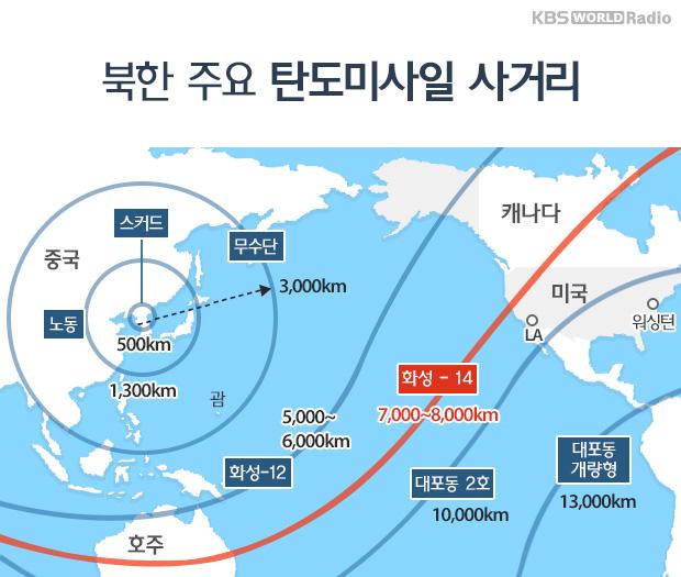 북한 주요 탄도미사일 사거리