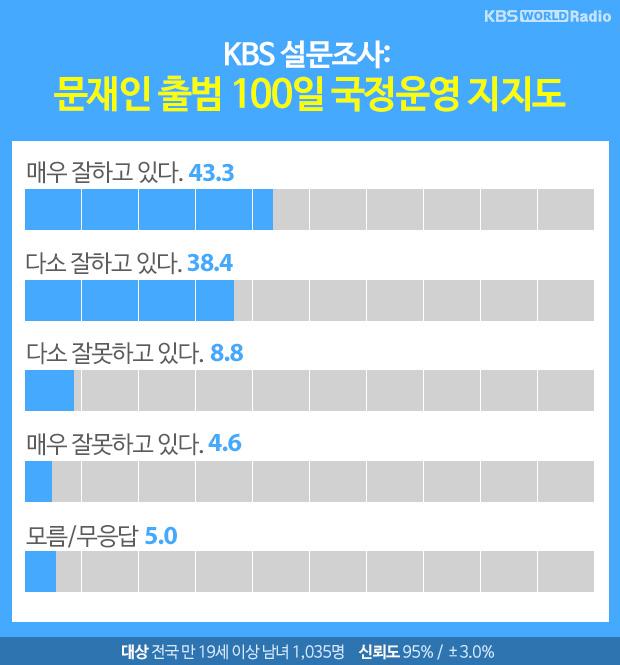 문재인 출범 100일 국정운영지지도(%)
