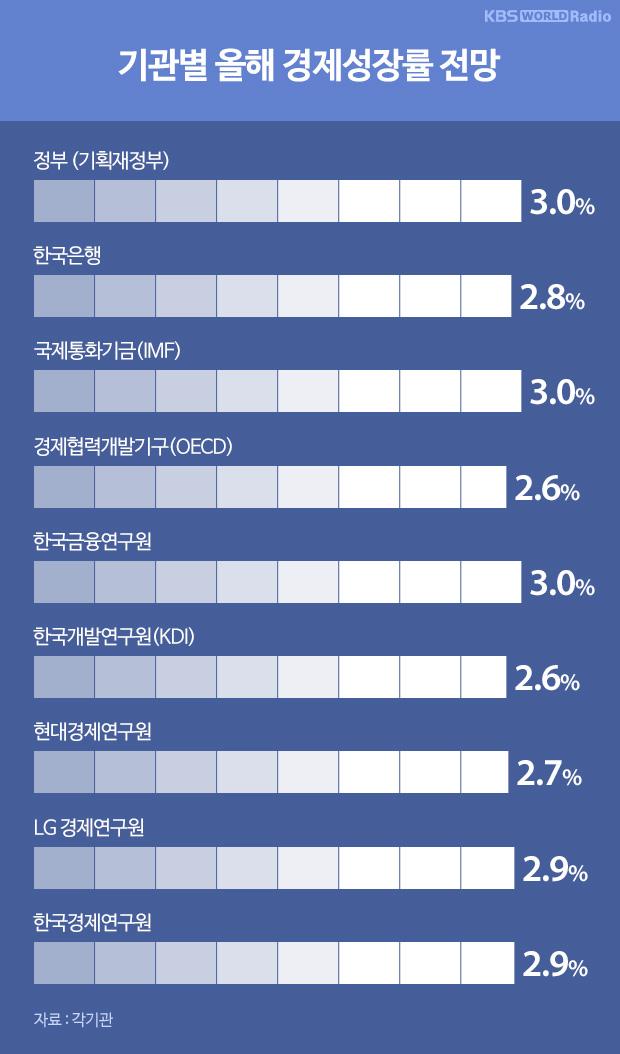 기관별 올해 경제성장률 전망
