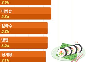 주요 외식품목 가격상승류