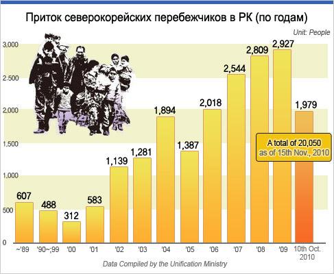 Приток северокорейских перебежчиков в РК (по годам)