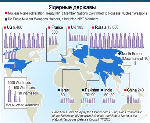 Ядерные державы