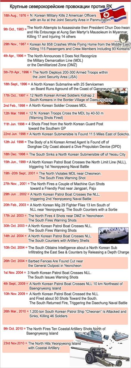 Крупные северокорейские провокации против РК