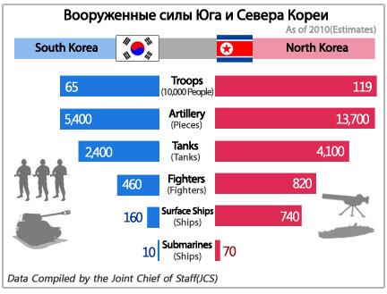 Вооруженные силы Юга и Севера Кореи