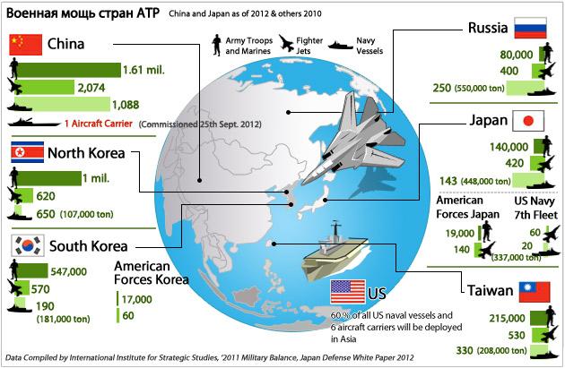 Военная мощь стран АТР
