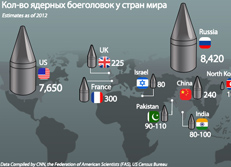 Кол-во ядерных боеголовок у стран мира