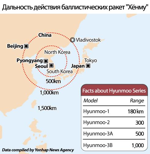 """Дальность действия баллистических ракет """"Хёнму"""""""