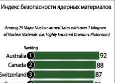 Индекс безопасности ядерных материалов