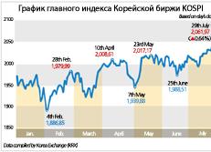 Динамика главного индекса Корейской биржи KOSPI