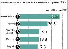 Разница в зарплатах мужчин и женщин в странах ОЭСР