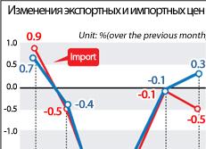 Изменения экспортных и импортных цен