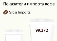Показатели импорта кофе