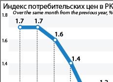 Индекс потребительских цен в РК