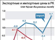 Экспортные и импортные цены в РК