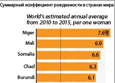 Cуммарный коэффициент рождаемости в странах мира