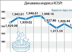 Динамика индекса KOSPI
