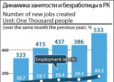 Динамика занятости и безработицы в РК