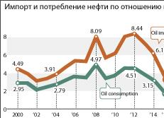 Импорт и потребление нефти по отношению к ВВП