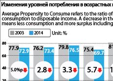 Изменения уровней потребления в возрастных группах