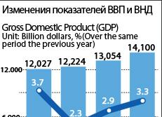 Изменения показателей ВВП и ВНД