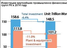 Инвестиции крупнейших промышленно-финансовых групп РК в 2014 году