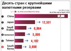 Десять стран с крупнейшими валютными резервами