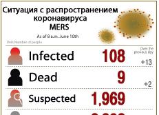 Ситуация с распространением коронавируса MERS (на 10.06.2015)