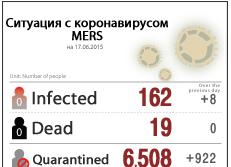 Ситуация с коронавирусом MERS