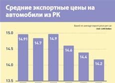 Средние экспортные цены на автомобили из РК