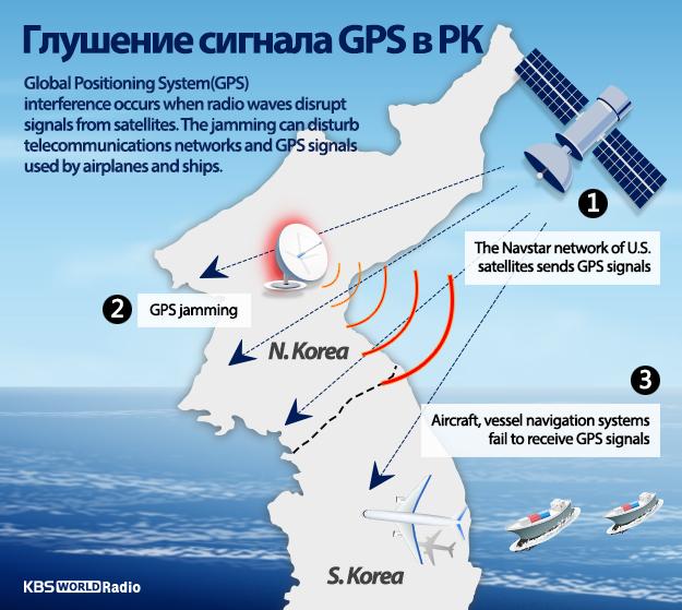 Глушение сигнала GPS в РК