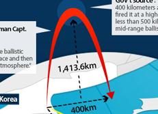 Полет северокорейской ракеты
