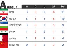 Copa Mundial de la FIFA Rusia 2018 - Clasificación - Asia