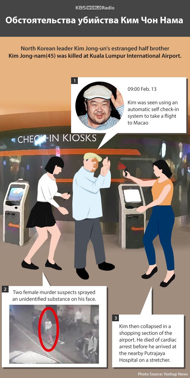 Обстоятельства убийства Ким Чон Нама