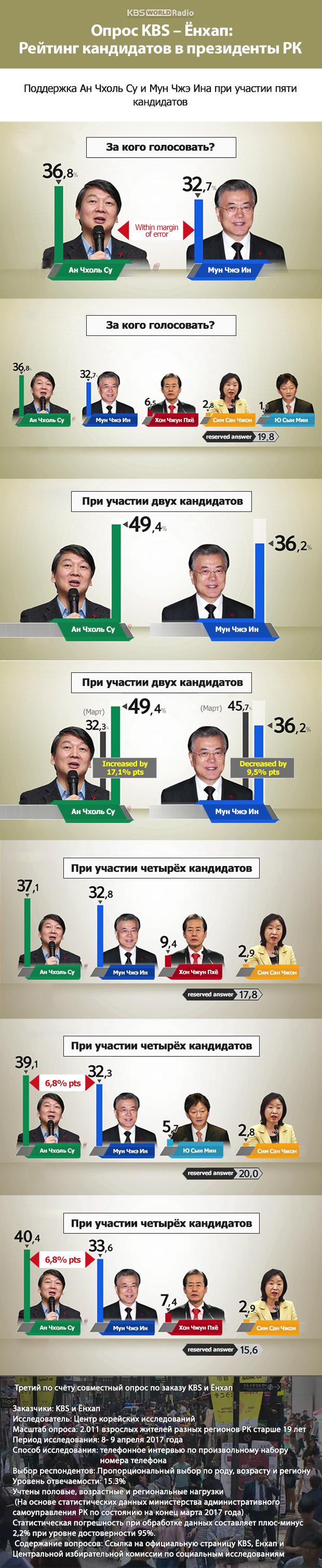 Опрос KBS – Ёнхап