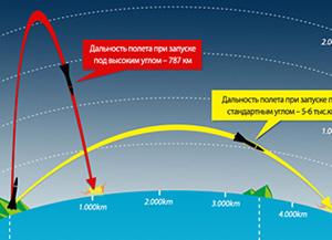 СК успешно запустила баллистическую ракету средней дальности «Хвасон-12»