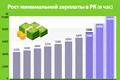 Рост минимальной зарплаты в РК (в час)
