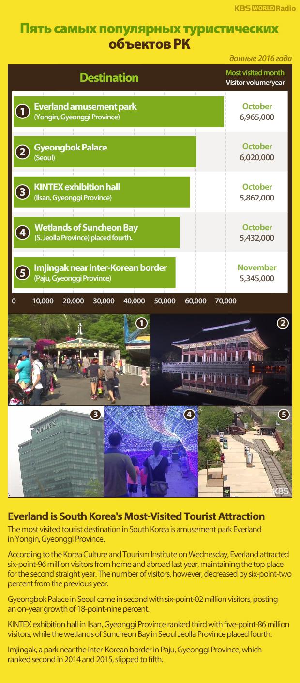Пять самых популярных туристических объектов РК (данные 2016 года)