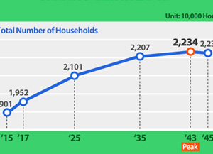Общее число домохозяйств в РК