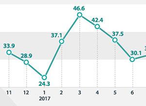 Рост занятости в РК