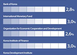 Прогнозы роста экономики РК на 2017 год