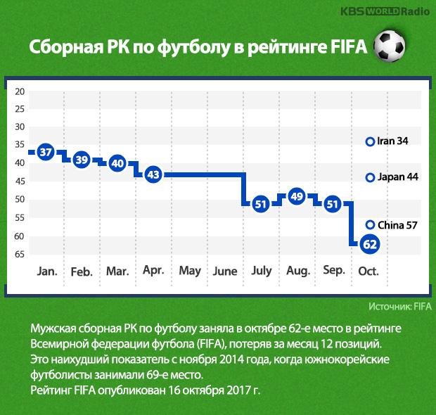 Сборная РК по футболу в рейтинге FIFA