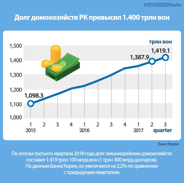 Долг домохозяйств РК превысил 1.400 трлн вон