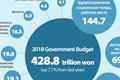 Статьи расходов бюджета РК 2018 года