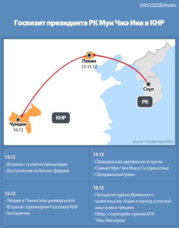 Госвизит президента РК Мун Чжэ Ина в КНР