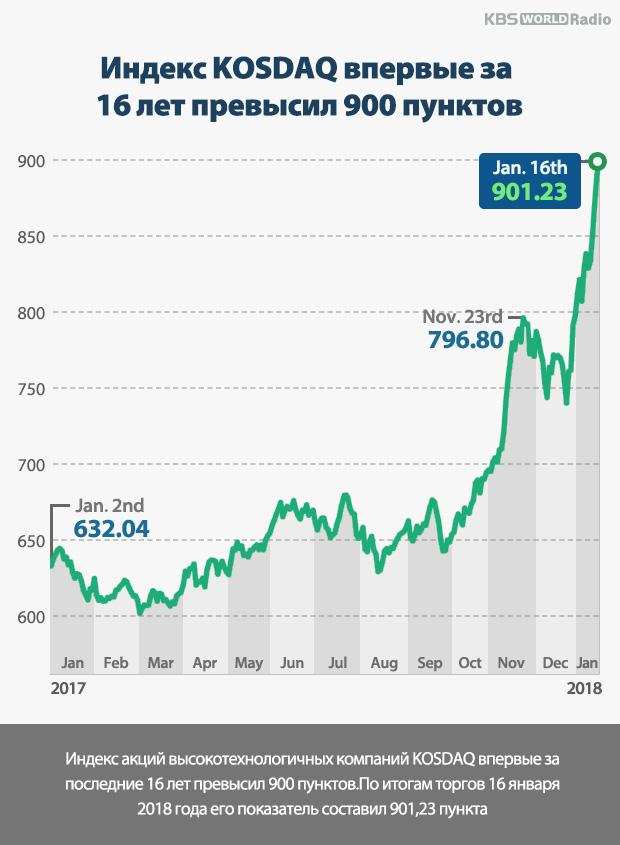 Индекс KOSDAQ впервые за 16 лет превысил 900 пунктов