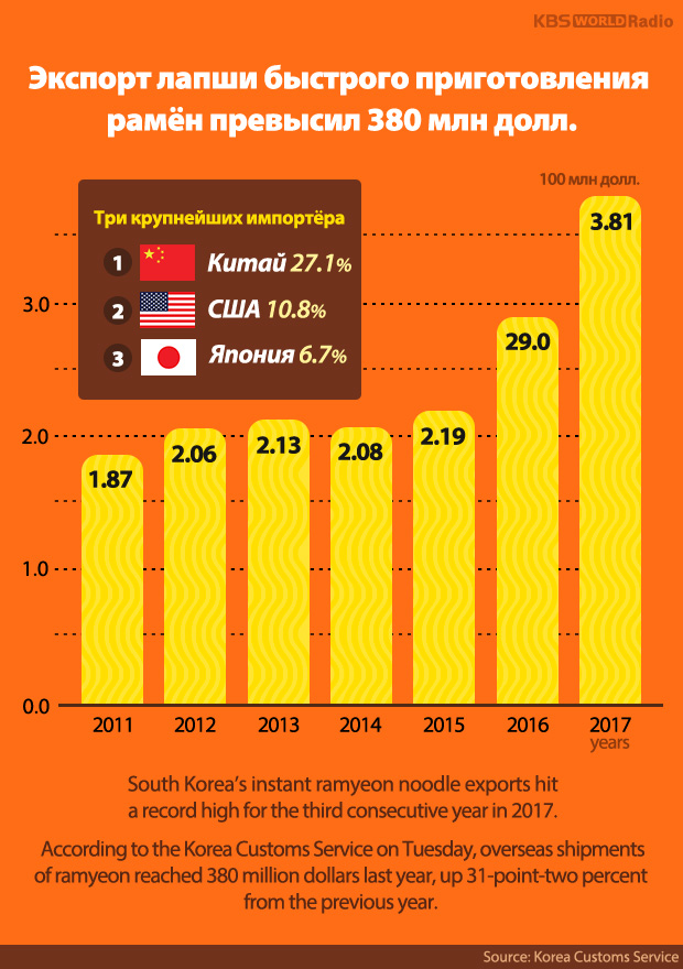 Экспорт лапши быстрого приготовления рамён превысил 380 млн долл.