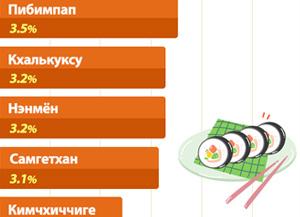 Рост цен на популярные в РК блюда