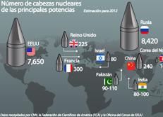 Número de cabezas nucleares de las principales potencias