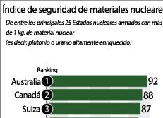 Índice de seguridad de materiales nucleares