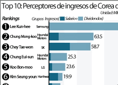 Top 10: Perceptores de ingresos de Corea del Sur 2013